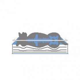 Matelas à mémoire de forme - Couchage chien